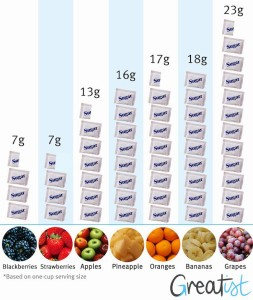 sugar_fruit_graph