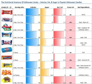 The-Nutritional-Anatomy-Of-Halloween-Candy-Calories-Fat-Sugar-In-Popular-Halloween-Candies_P1